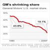 GM's shrinking share